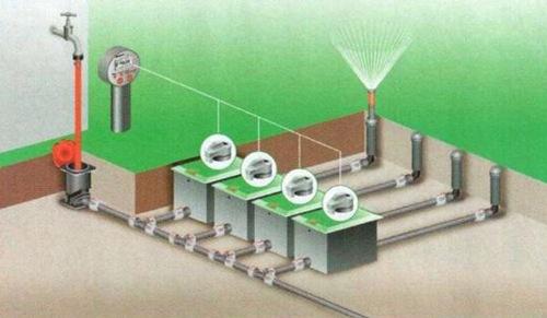 Системы полива газона